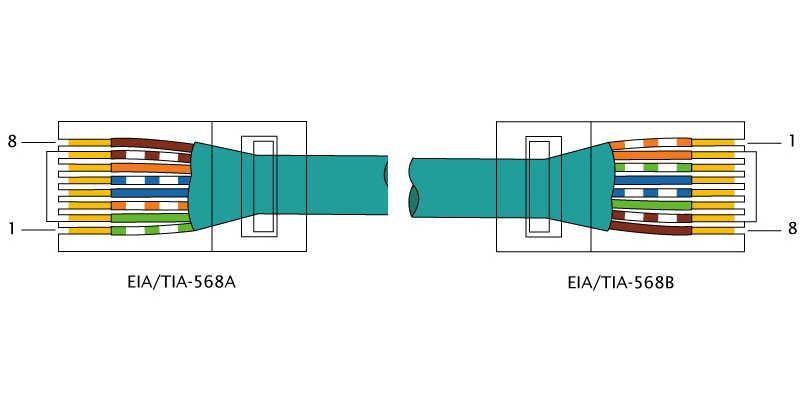 Norma para cables directos RJ45 Norma T568B