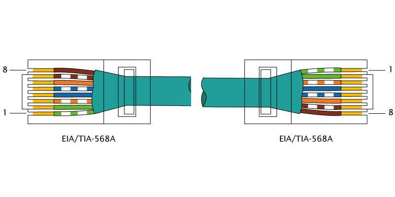 Norma para cables directos RJ45 Norma T568A